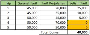 Contoh Rental MFG