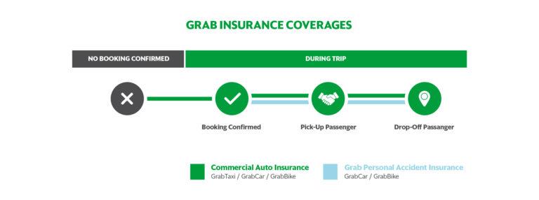 Gambaran Umum Asuransi Kecelakaan Personal Grab Grab Id