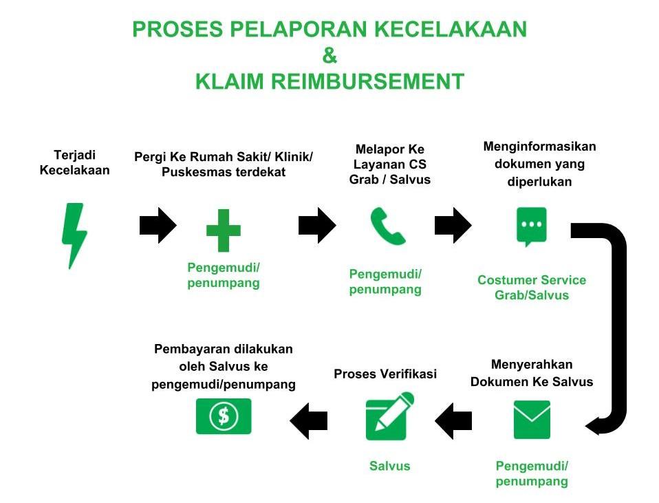 Grabbike Indonesia Asuransi Grab Id