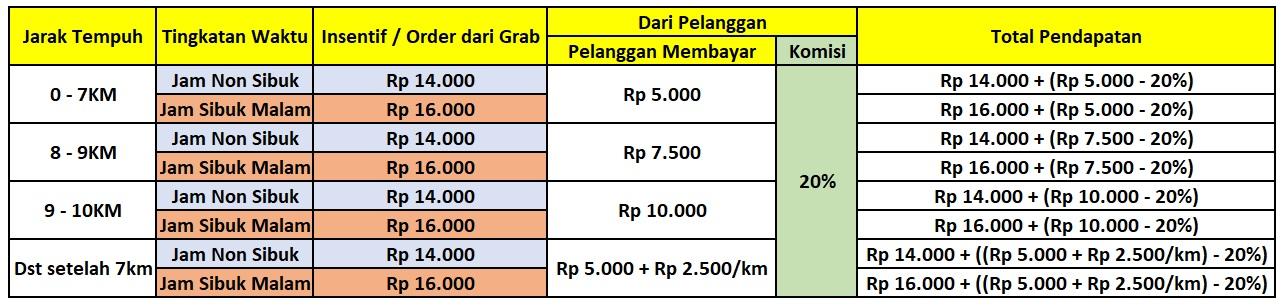 Panduan Dan Informasi Layanan Grabfood Bandung Sukabumi Cimahi Cirebon Grab Id