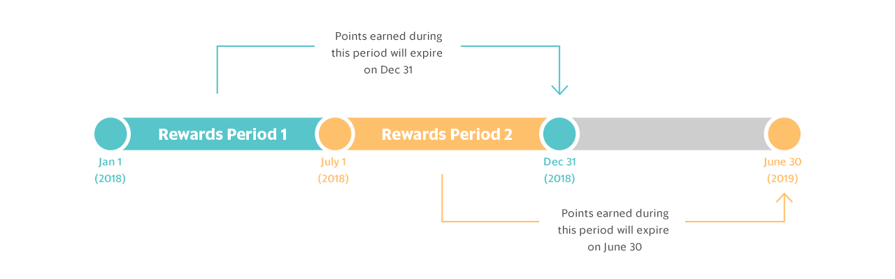Points earned during this period will expire on