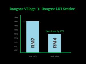 BV - Bangsar LRT Station