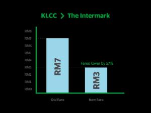 KLCC- Intermark