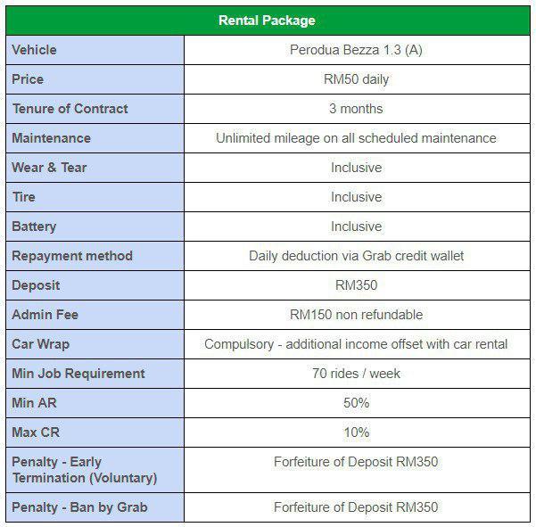 Grab Car Rental Programme For Driver Partners Grab My