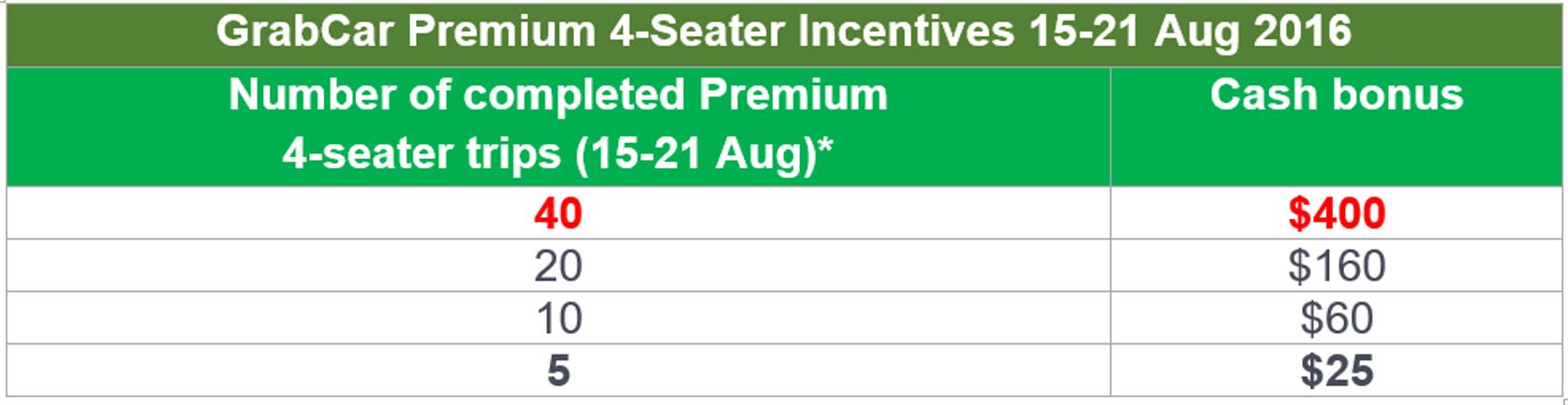 GCP Incentives 15 Aug