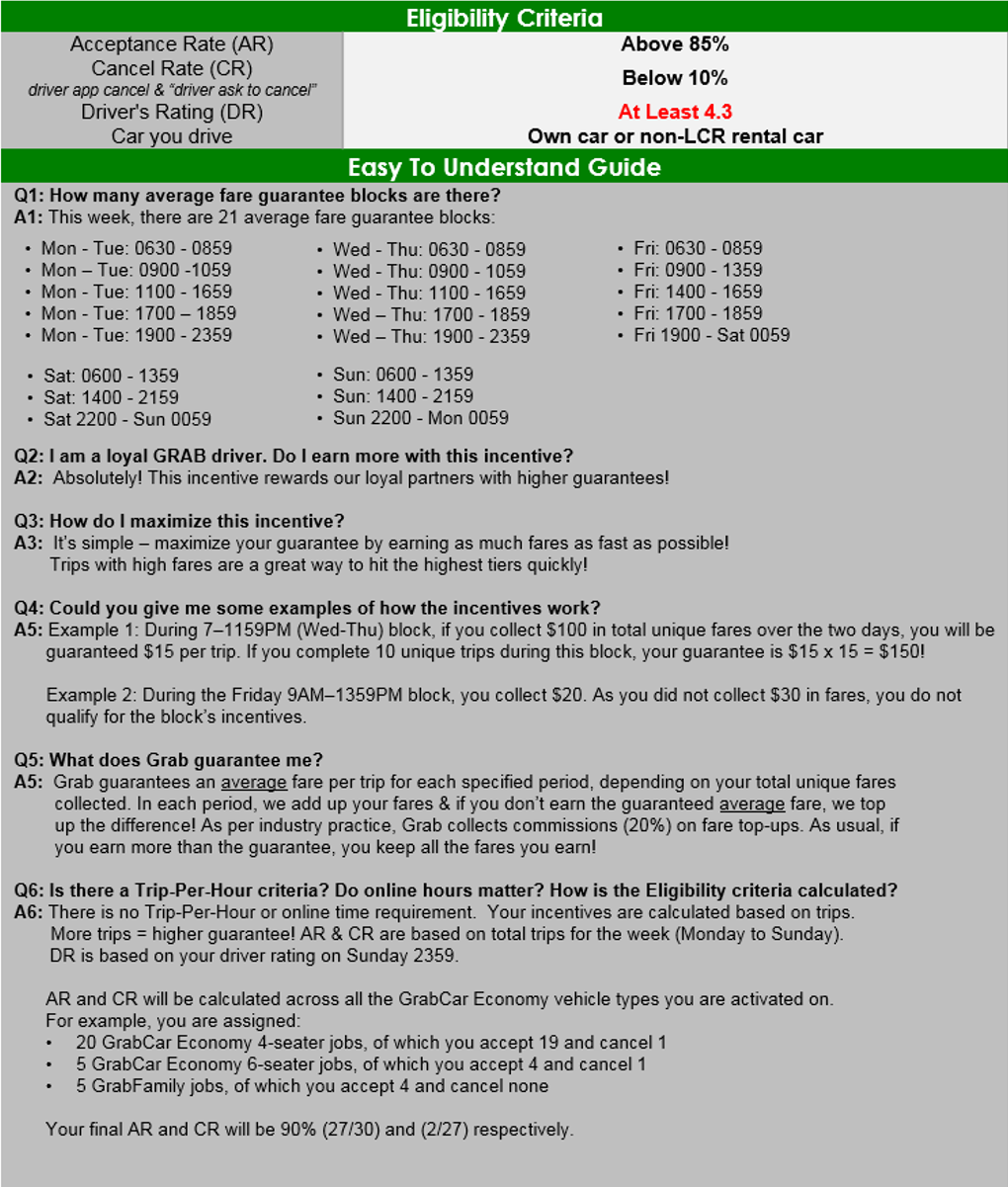 Incentives For New Drivers Activated From 22 28 August Grab Sg