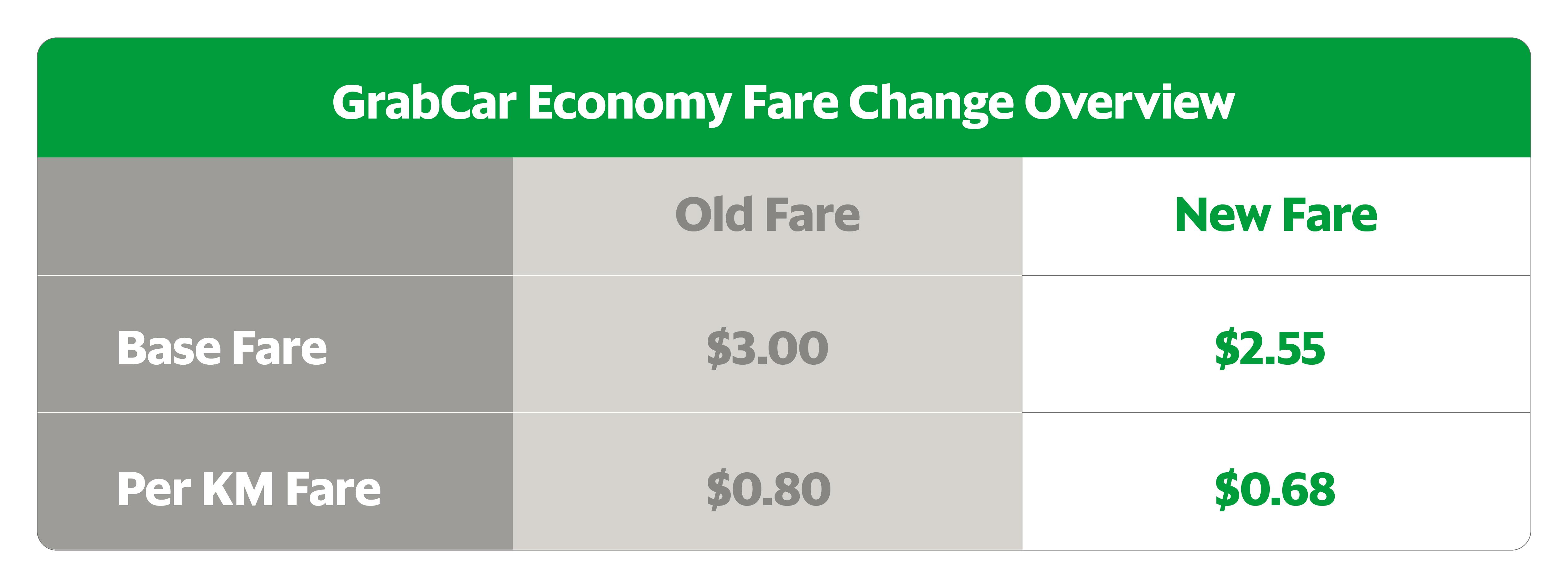 GrabCar SG Sept price drop campaign page-01