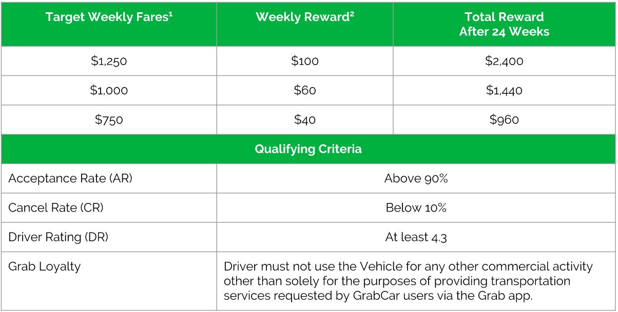 Sept incentives