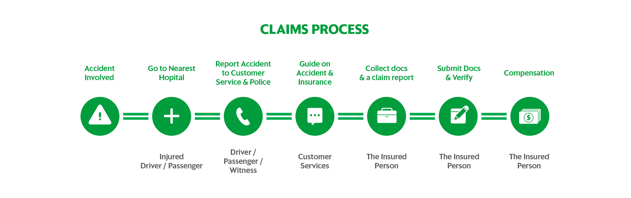 Grab's Personal Accident Insurance
