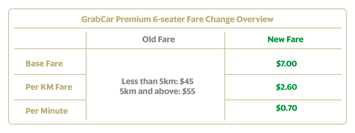 Your Upgrade To A 6 Seater Premium Is Now More Affordable Grab Sg