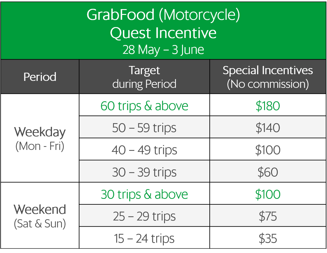 GrabFood Launch Special: Enjoy up to $380 in Special Incentives +