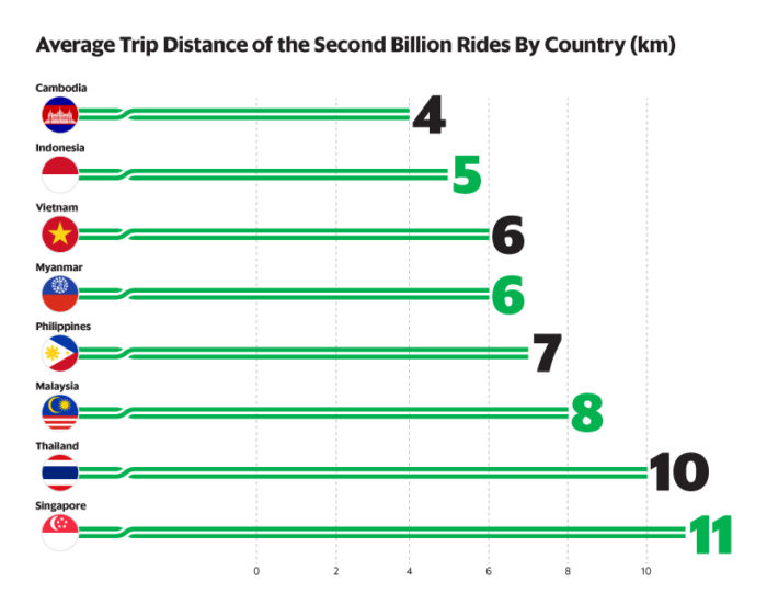 grab average trip distance by country