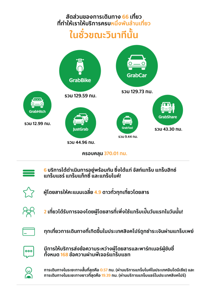 Here's the breakdown of the 66 rides that helped us across one billionth ride milestone at that second for GrabBike, GrabCar, GrabHitch, JustGrab, GrabTaxi, GrabShare.